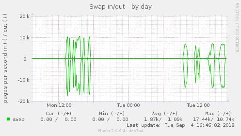 swap-day