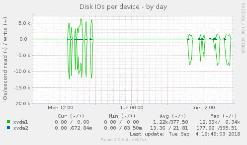 diskstats_iops-day