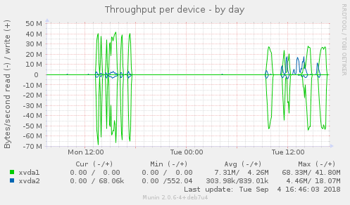 diskstats_throughput-day